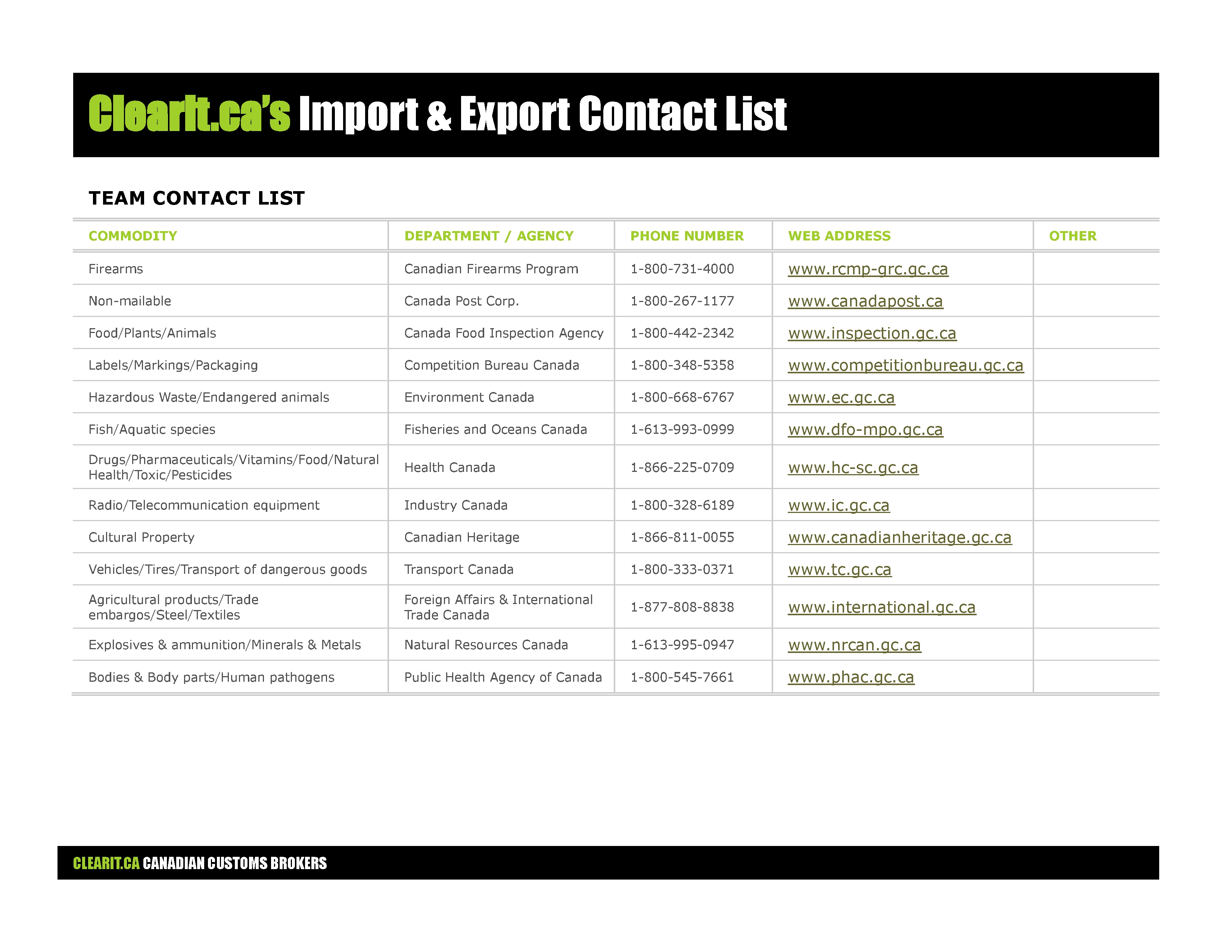 Import and Export Contact List
